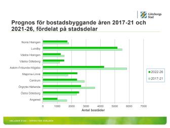 Nu sker det en kraftig ökning av bostadsbyggandet i Göteborg - 53 000 bostäder på tio år