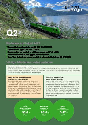 Delårsrapport Q2 2021