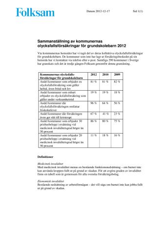 Folksamrapport - Sammanställning av kommunernas olycksfallsförsäkringar för grundskolebarn 2012