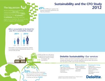 Infografiikka Deloitten selvityksestä Sustainability: CFOs are coming to the table