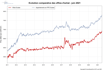 IndexPrice_1000px_FR_Juin21_ImmoScout24