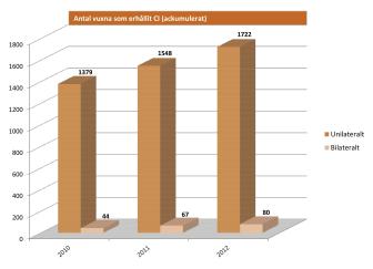 Antal vuxna som fram till 1 januari 2013 har erhållit cochleaimplantat