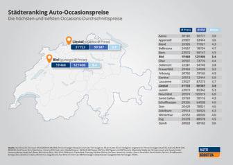 Staedteranking Auto Occasionspreise-2020_DE_AutoScout24