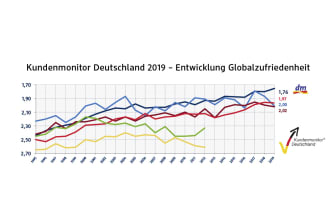 dm Grafik Kundenmonitor 2019 Globalzufriedenheit