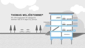 Thomas Miljöstomme med 30% lägre CO2-avtryck