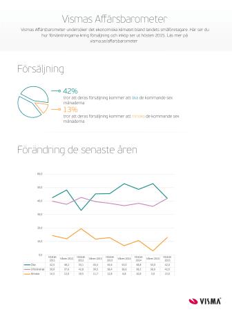 Infografik - Resultaten i Affärsbarometern
