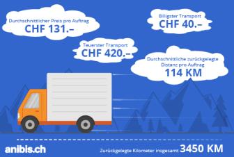 Infografik trans24_DE_anibis.ch