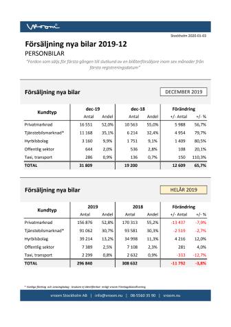 Försäljning nya bilar PB 2019-12