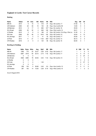 England Career Stats At Lord's