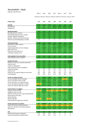 Resultatbild Trygghetsmätning 2020 Växjö kommun