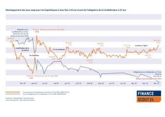 Grafik Swapoblientwicklung_FR_FinanceScout24