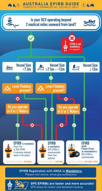 Australia EPIRB guide