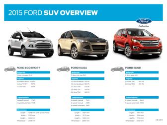 Fords SUV overblik 2015