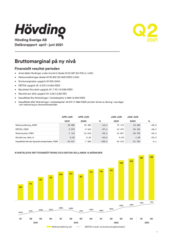 Delårsrapport Q2 2021 end.pdf
