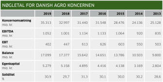 Nøgletal for Danish Agro koncernen - 2019