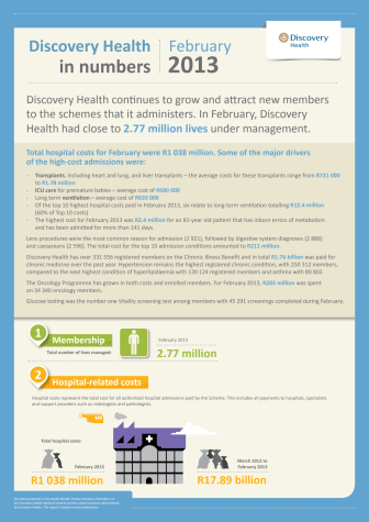 Discovery Health Tracker February 2013