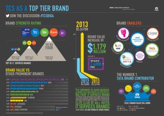 TCS Big 4 infographic