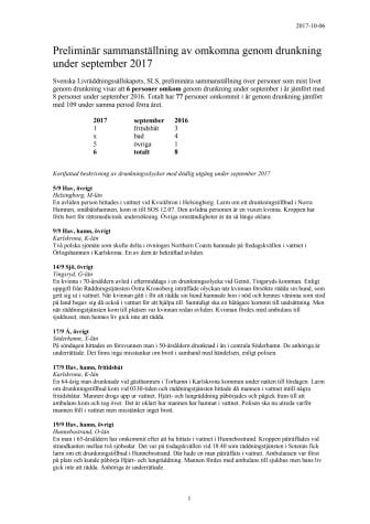 Preliminär sammanställning av omkomna genom drunkning under september 2017