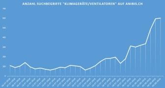 Infografik Suchbegriffe_DE_anibis.ch