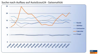 Suche nach Aufbau_Saisonalität_AS24_DE.jpg