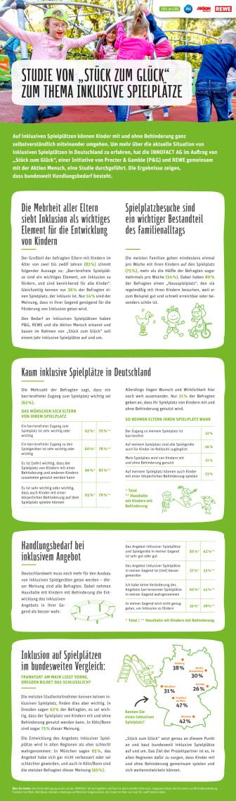 Factsheet Studie Inklusive Spielplätze Stück zum Glück