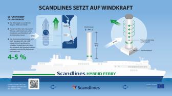 """Rotorsegel auf der Scandlines Hybridfähre """"Copenhagen"""""""