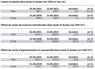 Chiffres actuels mai 1000px_FR_ImmoScout24