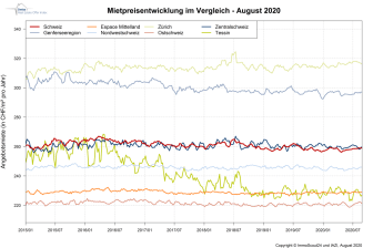 IndexRent August-2020_DE_ImmoScout24