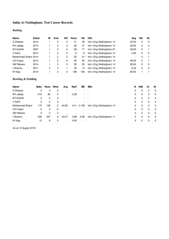India Career Test Stats At Nottingham