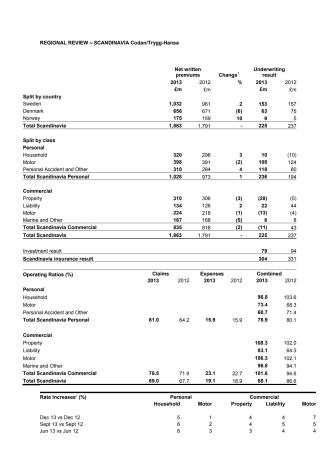 Trygg-Hansa/Codan visar fortsatt stark lönsamhet
