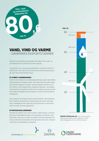 Faktaark om Danmarks eksportstjerner - vind, vand og varme