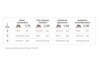 dm Grafik Kundenmonitor 2019