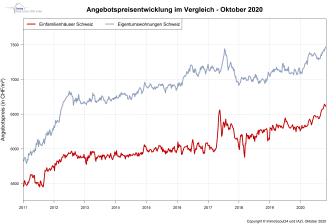 IndexPrice Oktober-2020_DE_ImmoScout24
