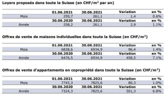 Chiffres actuels_FR_Juin21_ImmoScout24