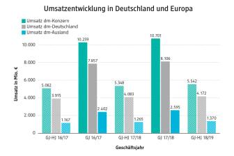 Umsatzentwicklung dm in Deutschland und Europa