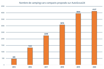 Offres camping-cars compacts_FR_AutoScout