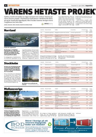 Vårens hetaste byggprojekt 2020 - färsk lista för hela Sverige!