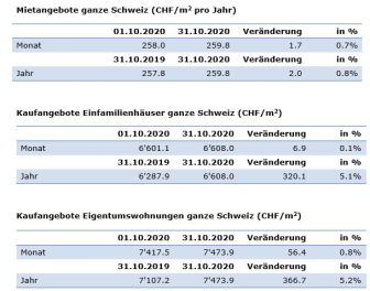 Aktuelle Zahlen Oktober-2020_DE_ImmoScout24
