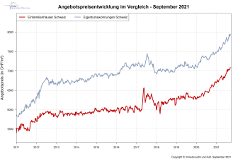 IndexPrice_September_ImmoScout24_DE.PNG