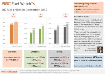 RAC Fuel Watch: December 2016