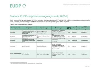 Oversigt over støttede EUDP-projekter i ansøgningsrunde 2020-II