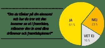Sparbanken Syd - Ekonomihälsaindex -03.png