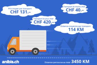 Infografik trans24_FR_anibis.ch