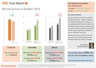 RAC Fuel Watch: October 2016 report