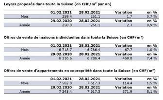 Aktuelle Zahlen Février-2021_FR_ImmoScout24