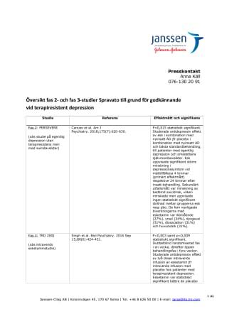 Spravato Kliniska studier 2 juni (pdf)