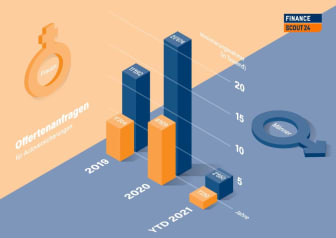 Grafik Offertenanfragen_DE_FinanceScout24
