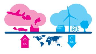Schaubild zur Klimaneutralität (Quelle: myclimate)