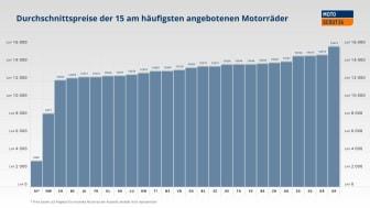 Durchschnittspreis Moto_DE_AutoScout24