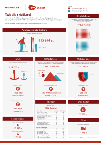 MySkiStar statistik 2012-2013